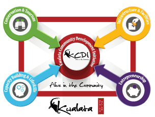 Kwalata Community Development Initiative
